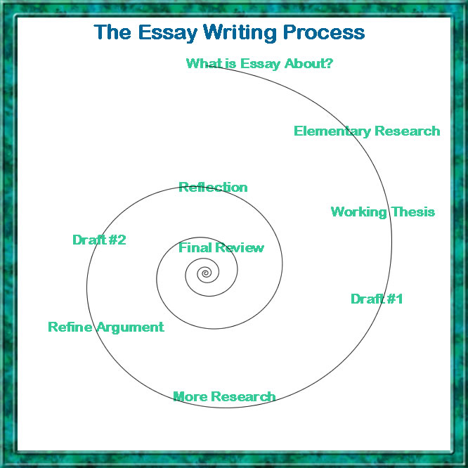 Problem Solution Essays Examples Writing Essays High Distinction Penn Essay also Greek Mythology Essay Write A Good Essay Writing Essays How To Write A Good Essay On Any  Good Movies To Write An Essay On